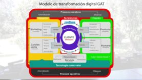 Implementación del modelo de transformación digital.