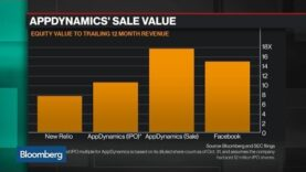 Why Cisco Wants to Buy AppDynamics for $3.7 Billion.