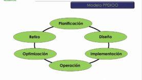 Diseño de Redes IP Empresariales de Cisco