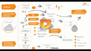 La Agilidad en el ciclo de vida de desarrollo software