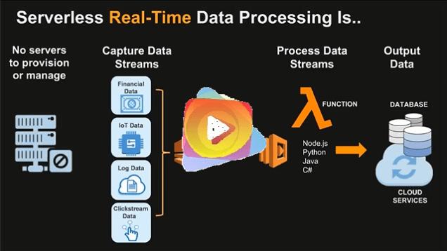 Building Big Data