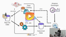 Análisis del Big Data sin servidor