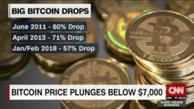 Bitcoin cae un 57% desde enero, cae por debajo de $ 7,000.
