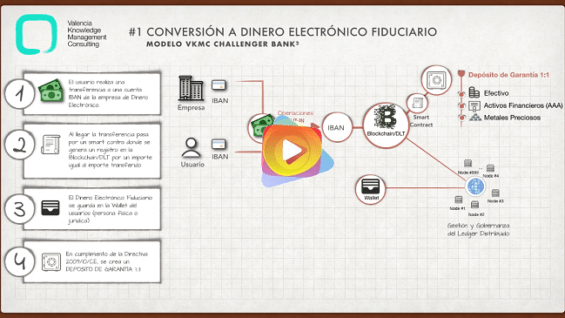 Transformación Digital del Modelo de Negocio de la Banca con Blockchain