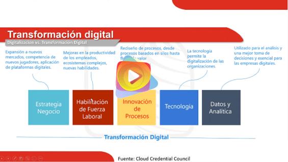 La Diferencia entre Digitalización y Transformación Digital