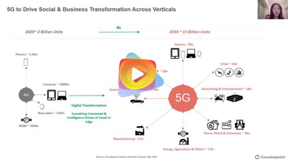 El rol de los dispositivos en el crecimiento de la 5G
