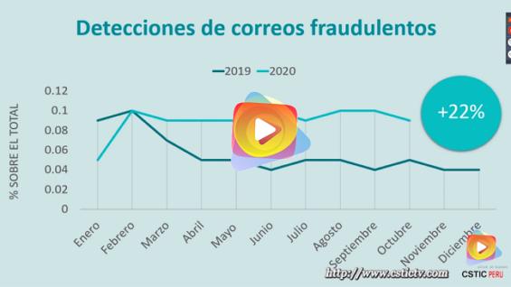 Ciberataques: La dark web y los intentos de fraude relacionados al covid19