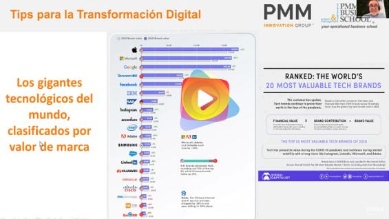 Conoce el nivel de transformación digital de tu compañía y cómo mejorarlo
