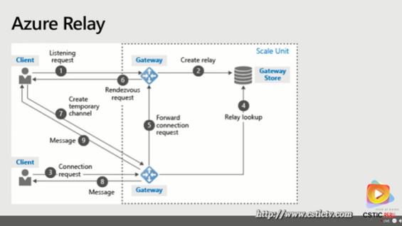 Aplicaciones de cloud híbrida – Microsoft
