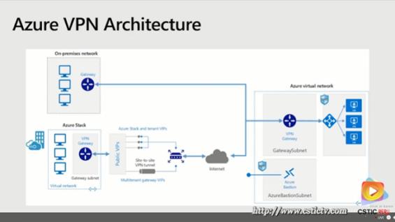 Redes e identidad de cloud híbrida