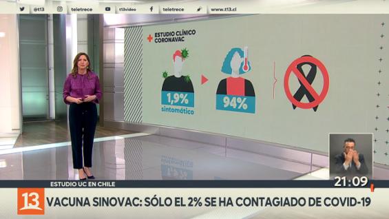 Estudio Sinovac: 45 de 2.300 vacunados evaluados se contagió de COVID19 – Chile