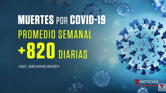 Cada día que pasa 820 personas mueren de COVID-19.