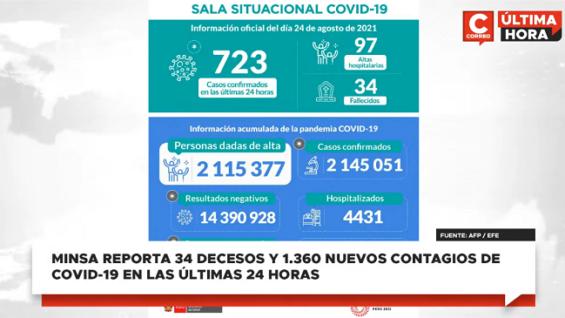 Perú: Minsa reporta 34 decesos y 1.360 nuevos contagios de COVID-19