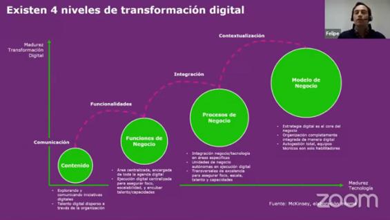 Innovación y transformación digital para el futuro empresarial