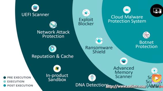 Ciberseguridad: Ataques a cadenas de suministro, una modalidad en crecimiento