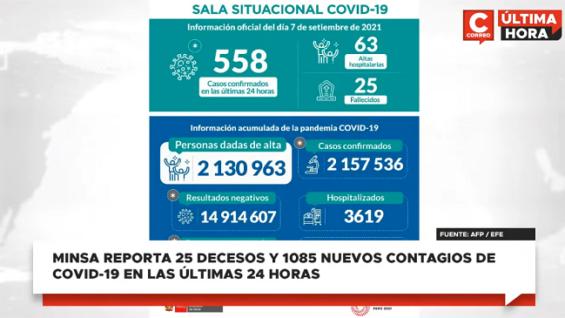 Perú: 25 decesos y 1085 nuevos contagios de COVID-19 en las últimas 24 horas