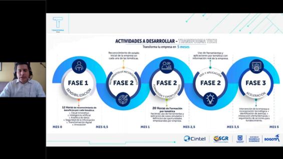 Colombia: Transformación Digital para Empresas